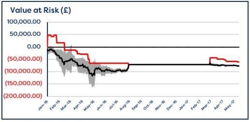value at risk model