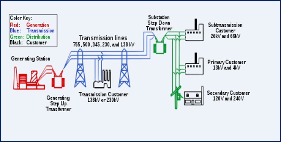 business energy distribution and transmission