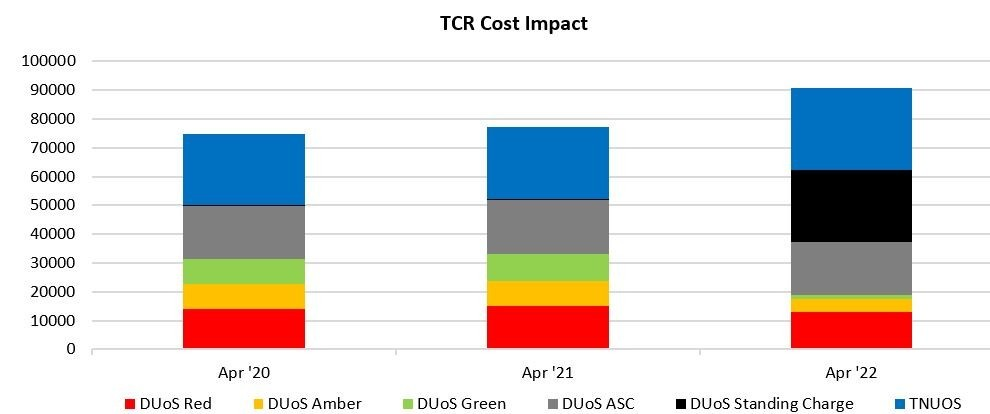 TCR costs increasing
