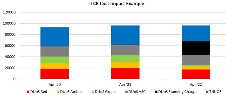 tcr cost impact
